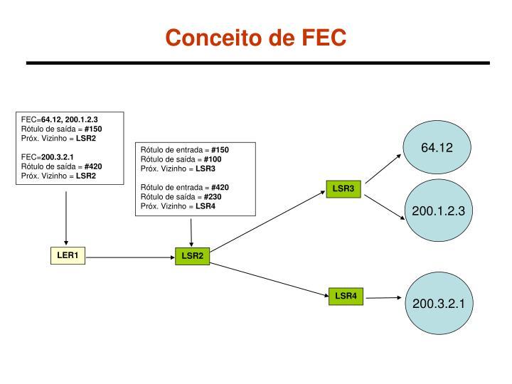 Conceito de FEC