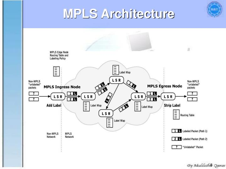 MPLS Architecture