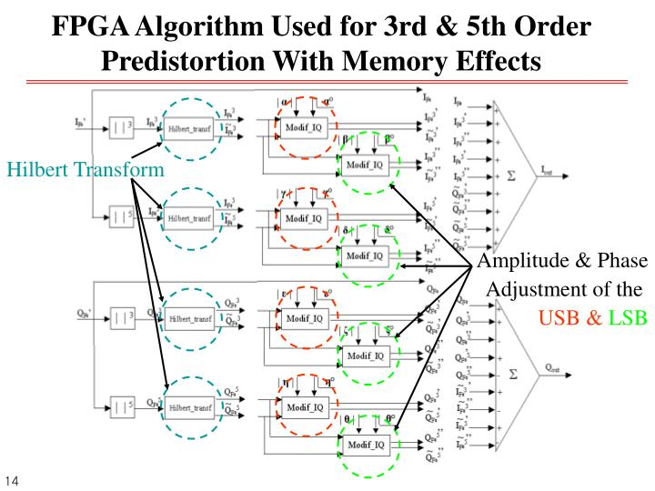 FPGA Algorithm Used for 3rd & 5th Order Predistortion With Memory Effects