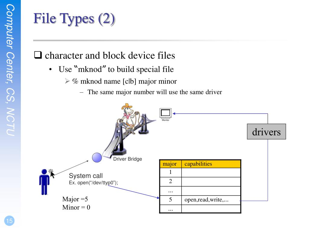 PPT - Chapter 5 The Filesystem PowerPoint Presentation - ID