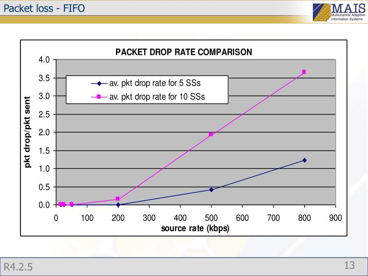 Packet loss - FIFO