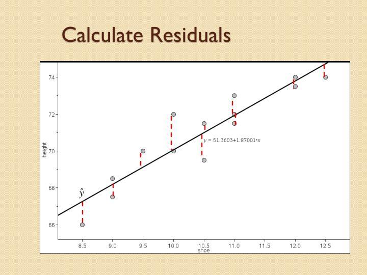 Calculate Residuals