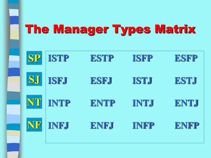 The Manager Types Matrix