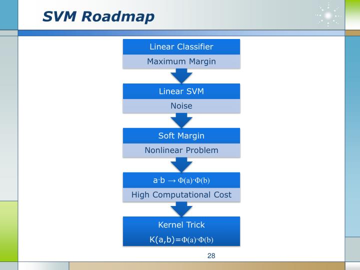SVM Roadmap
