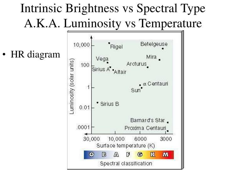 Ppt hr diagram powerpoint presentation id4222240 intrinsic brightness vs spectral typeaka luminosity vs temperature hr diagram ccuart Gallery