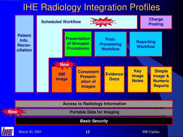 IHE Radiology Integration Profiles