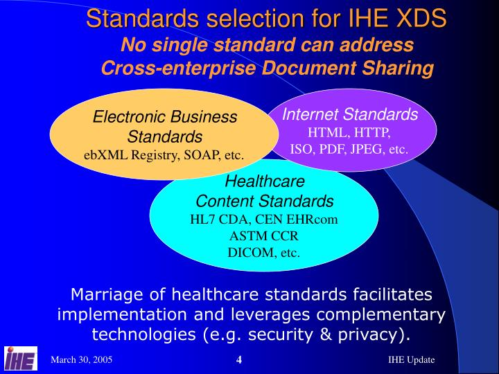 Standards selection for IHE XDS