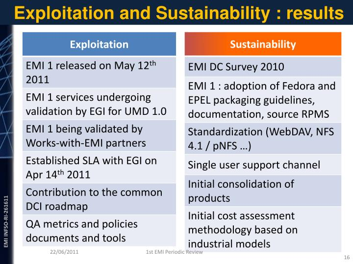Exploitation and Sustainability : results