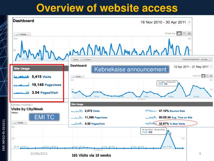 Overview of website access