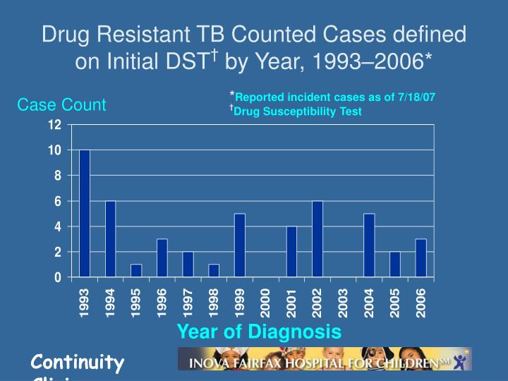 Drug Resistant TB Counted Cases defined on Initial DST