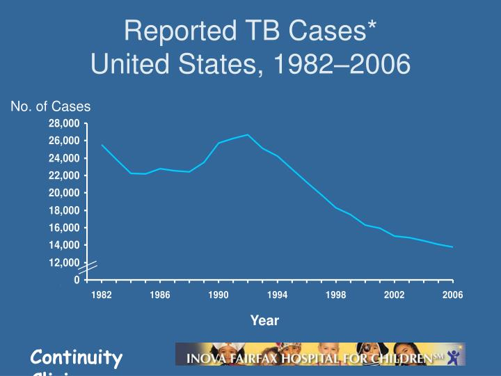 Reported TB Cases*
