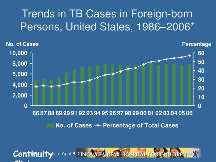Trends in TB Cases in Foreign-born Persons, United States, 1986–2006*