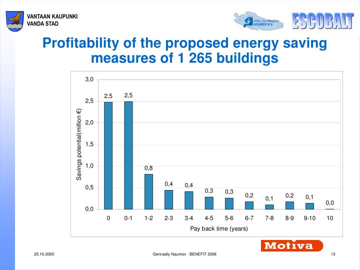 Profitability of the proposed energy saving measures of 1 265 buildings