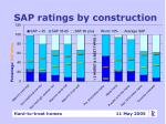 sap ratings by construction