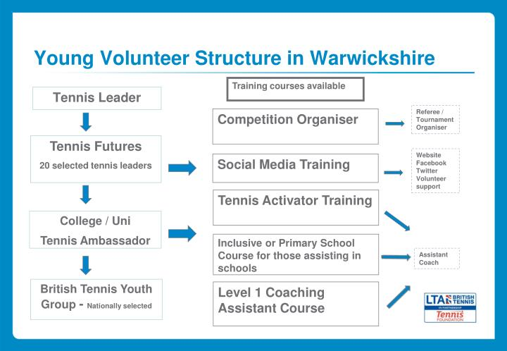 Young Volunteer Structure in Warwickshire