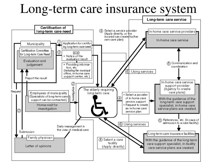 Long-term care insurance system