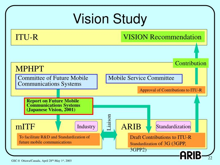 Vision Study