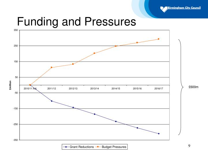 Funding and Pressures