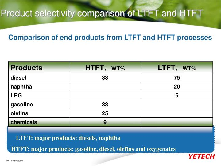 LTFT: major products: diesels, naphtha