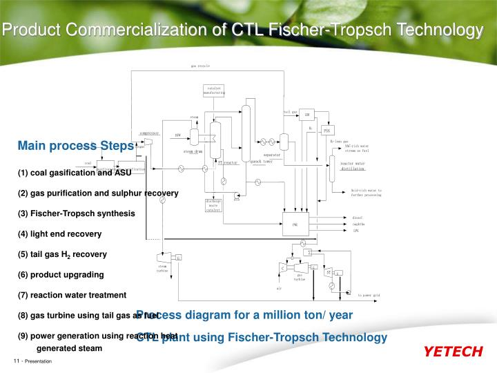 Product Commercialization of CTL Fischer-Tropsch Technology
