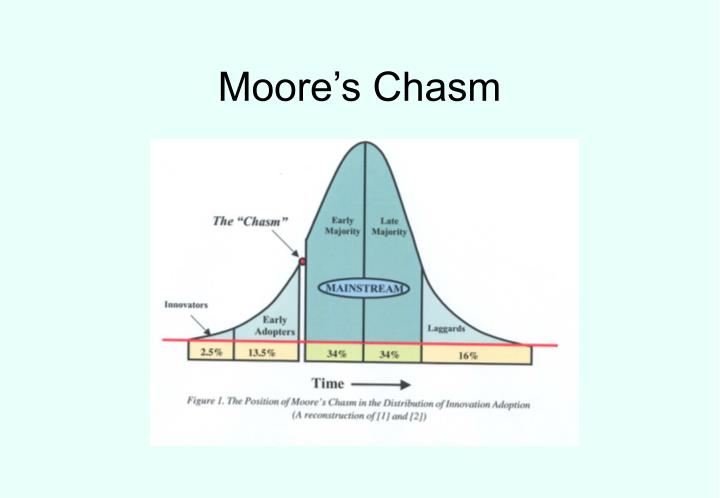 Moore s chasm