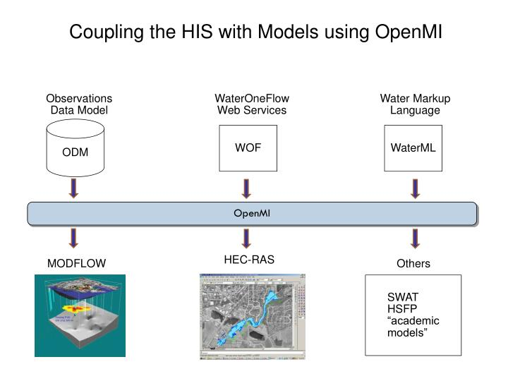 Coupling the HIS with Models using OpenMI