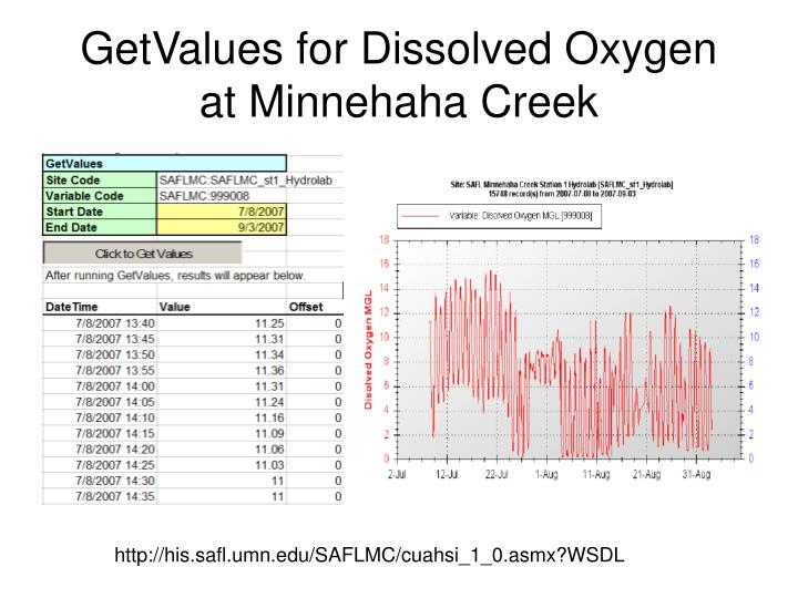 GetValues for Dissolved Oxygen