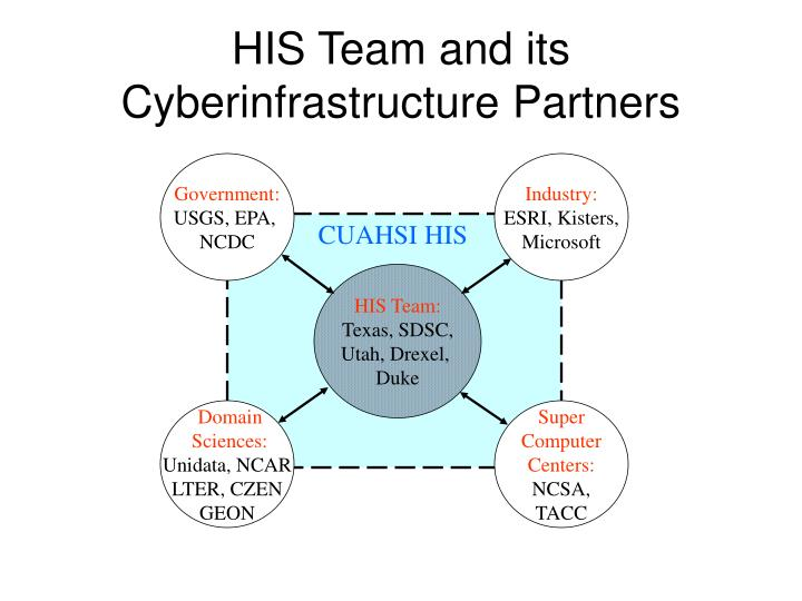 HIS Team and its Cyberinfrastructure Partners