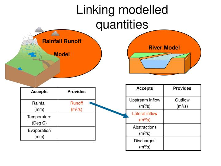 Rainfall Runoff Model