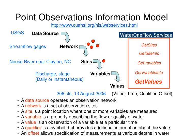 Point Observations Information Model