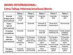 bisnis internasional lima tahap internasionalisasi bisnis