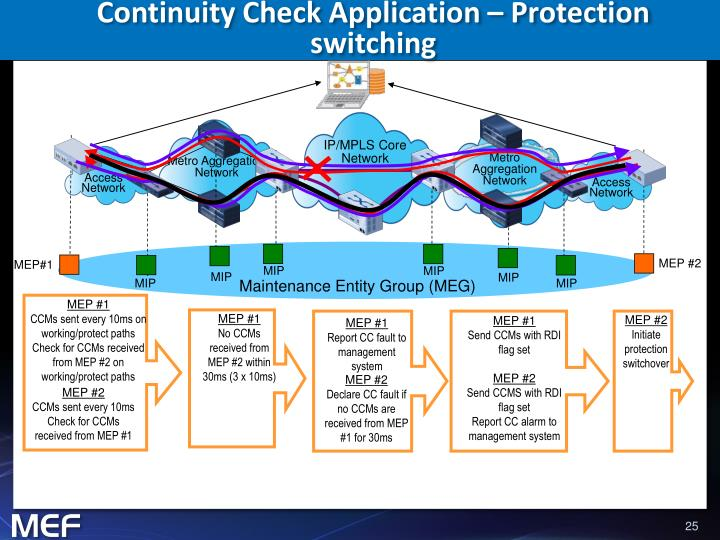 Continuity Check Application – Protection switching