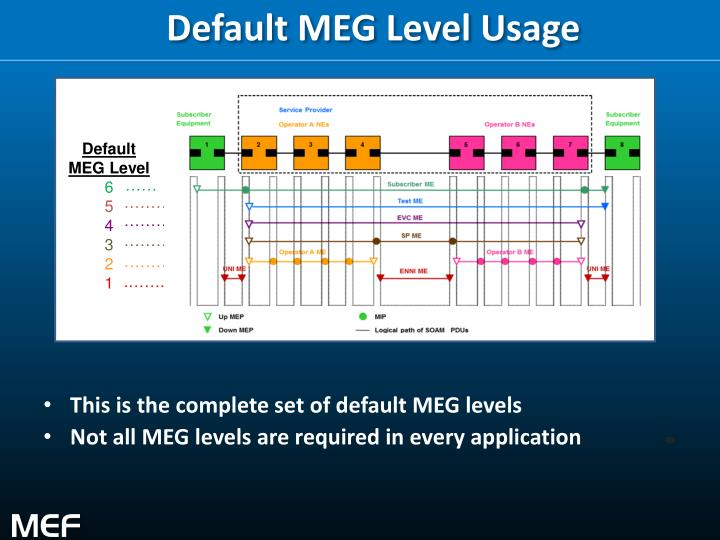 Default MEG Level Usage