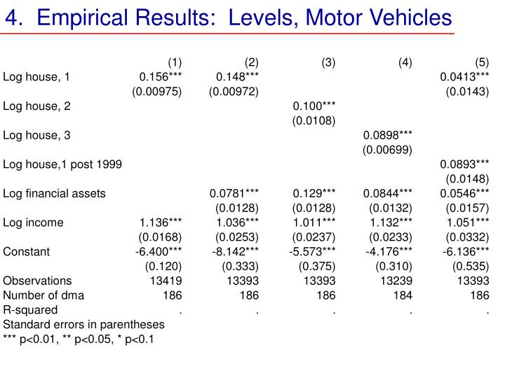 4.  Empirical Results:  Levels, Motor Vehicles