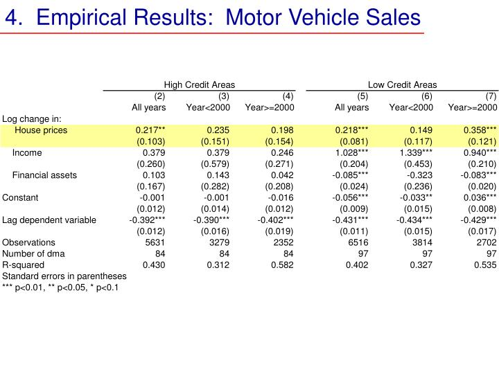 4.  Empirical Results:  Motor Vehicle Sales