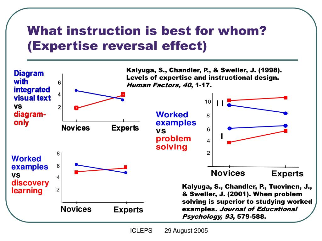 Ppt Implications Of Levels Of Learner Expertise For Instructional Methods Slava Kalyuga Powerpoint Presentation Id 4225575