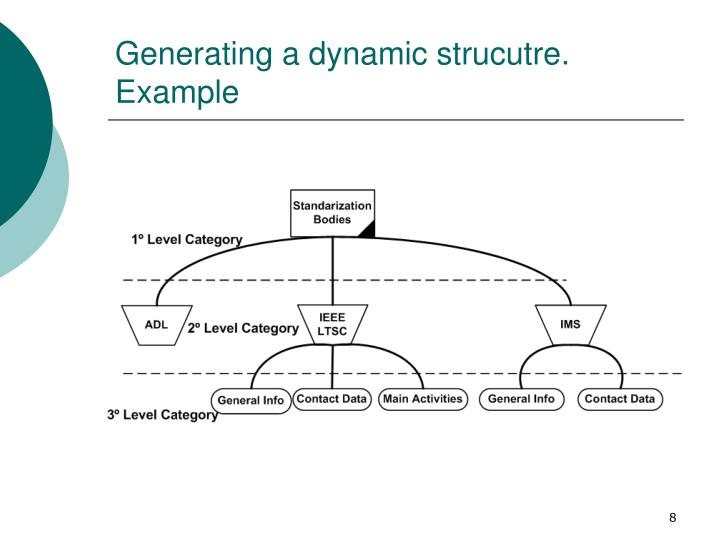 Generating a dynamic strucutre. Example