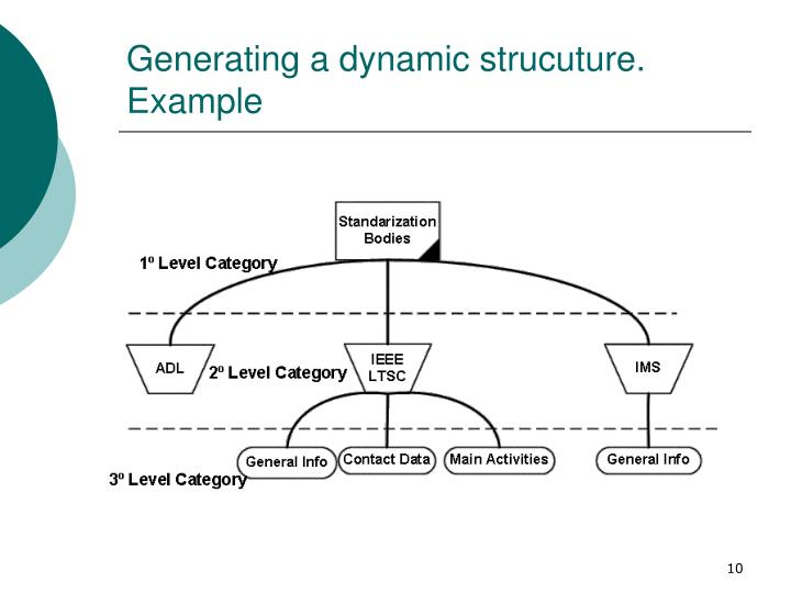 Generating a dynamic strucuture. Example