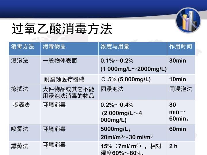 过氧乙酸消毒方法