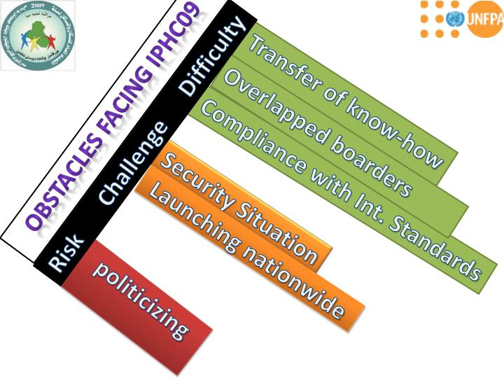 obstacles to national unity
