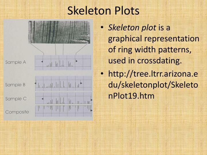 Skeleton Plots