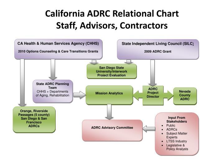 California ADRC Relational Chart