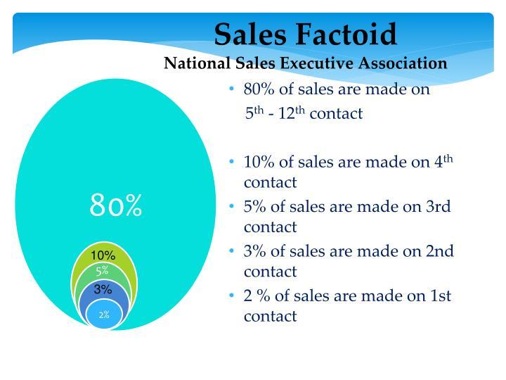 Sales Factoid