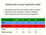 relationship to quasi hyperbolic model