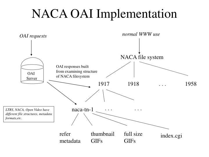 NACA OAI Implementation