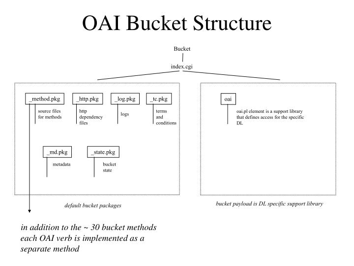 OAI Bucket Structure