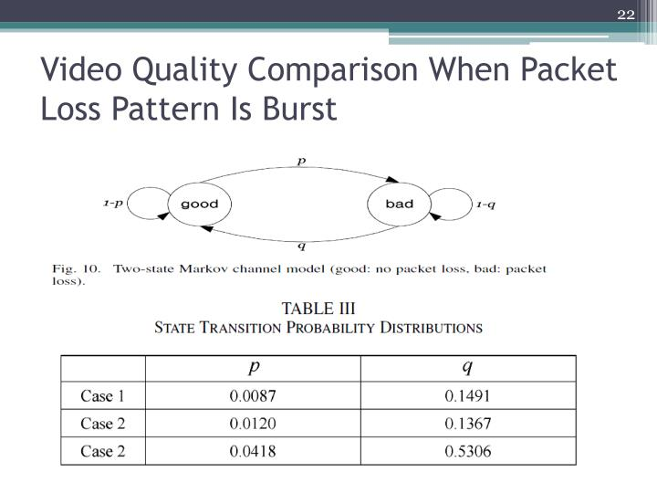 Video Quality Comparison When Packet Loss
