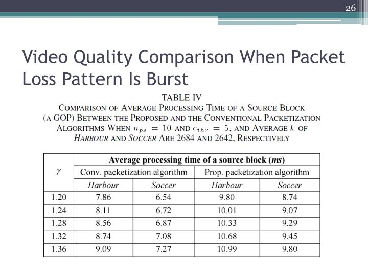 Video Quality Comparison When Packet Loss Pattern Is Burst
