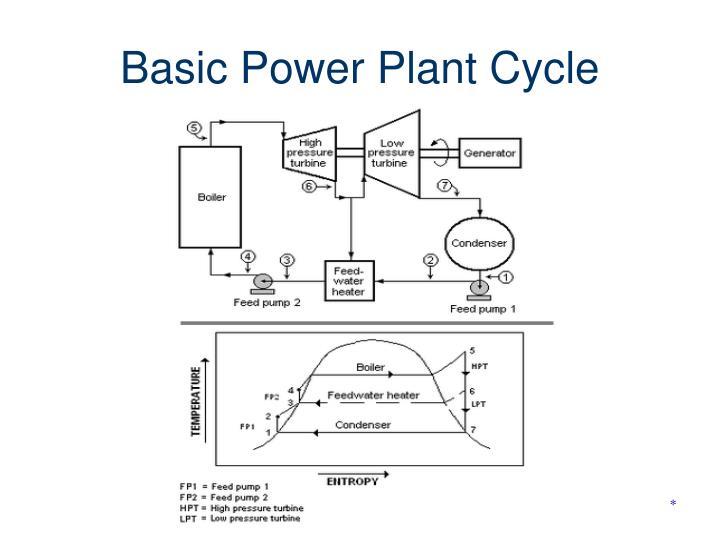 Basic Power Plant Cycle