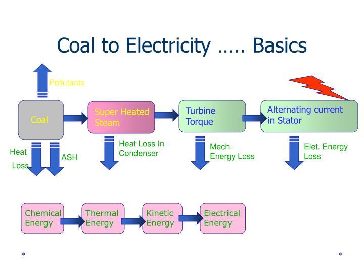 Coal to Electricity ….. Basics